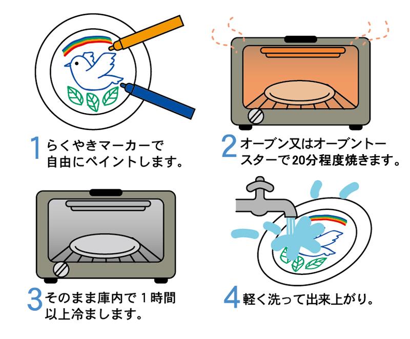 ペンで描いてオーブンで焼きつける らくやきマーカー